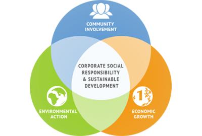 корпоративна социална отговорност, фирмени обучения