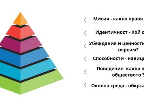 Какво е пирамидата на ДИЛТС и как ще ни помогне?